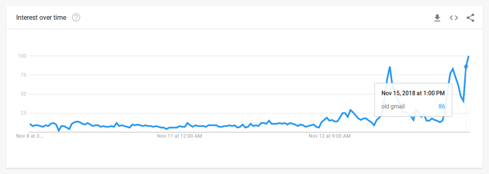 Google Trends old Gmail