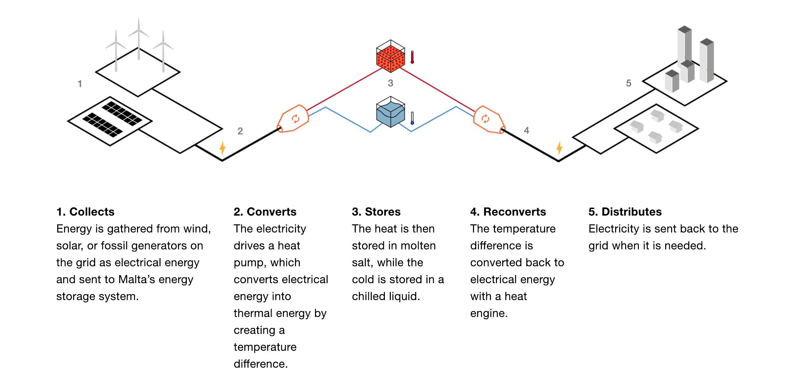 X graduates Malta energy
