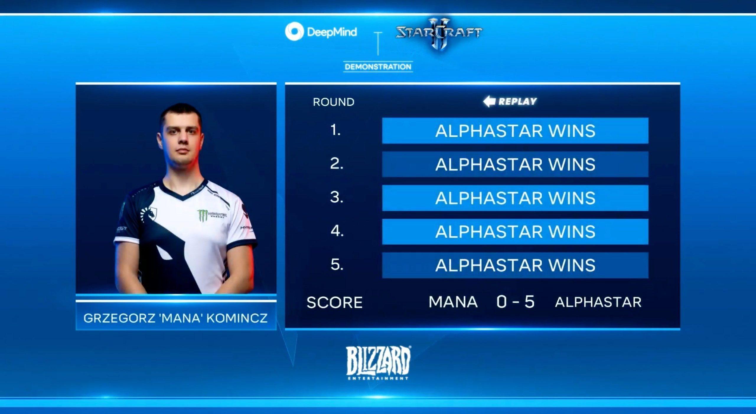 DeepMind AlphaStar AI wins 10-1 against StarCraft II gamers - 9to5Google