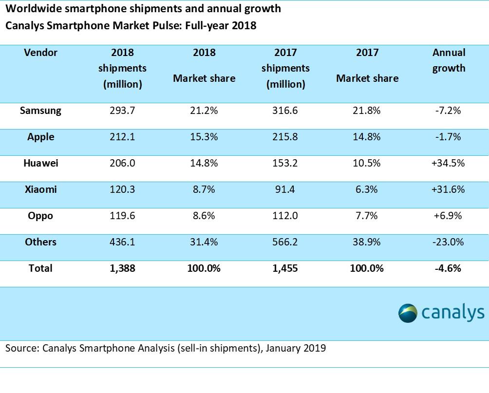 Samsung smartphone shipments