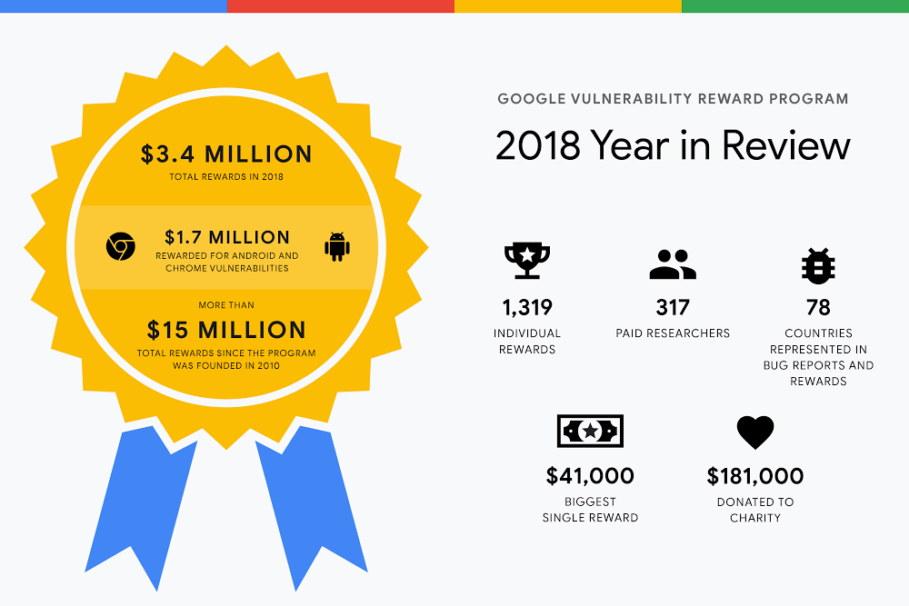 Google Vulnerability Reward Program 2018