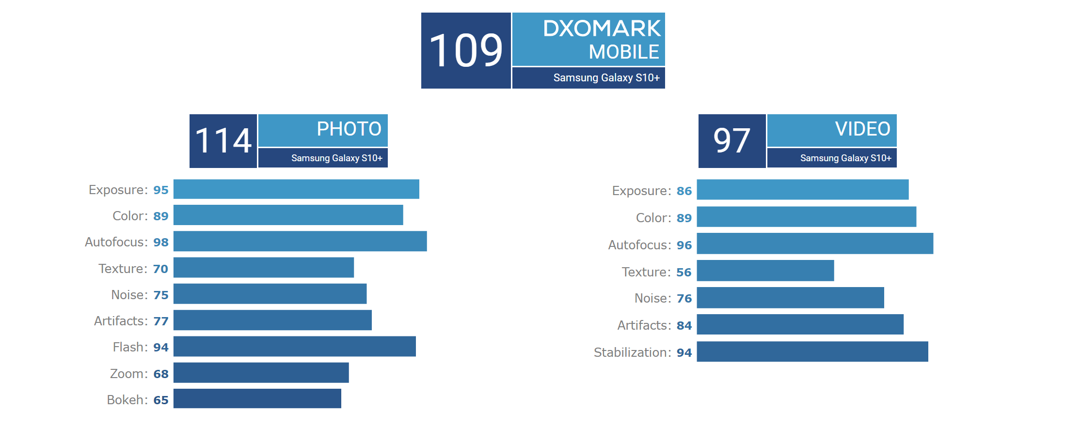 DxOMark ranks the Galaxy S10 as the selfie king, ties top for overall camera spot