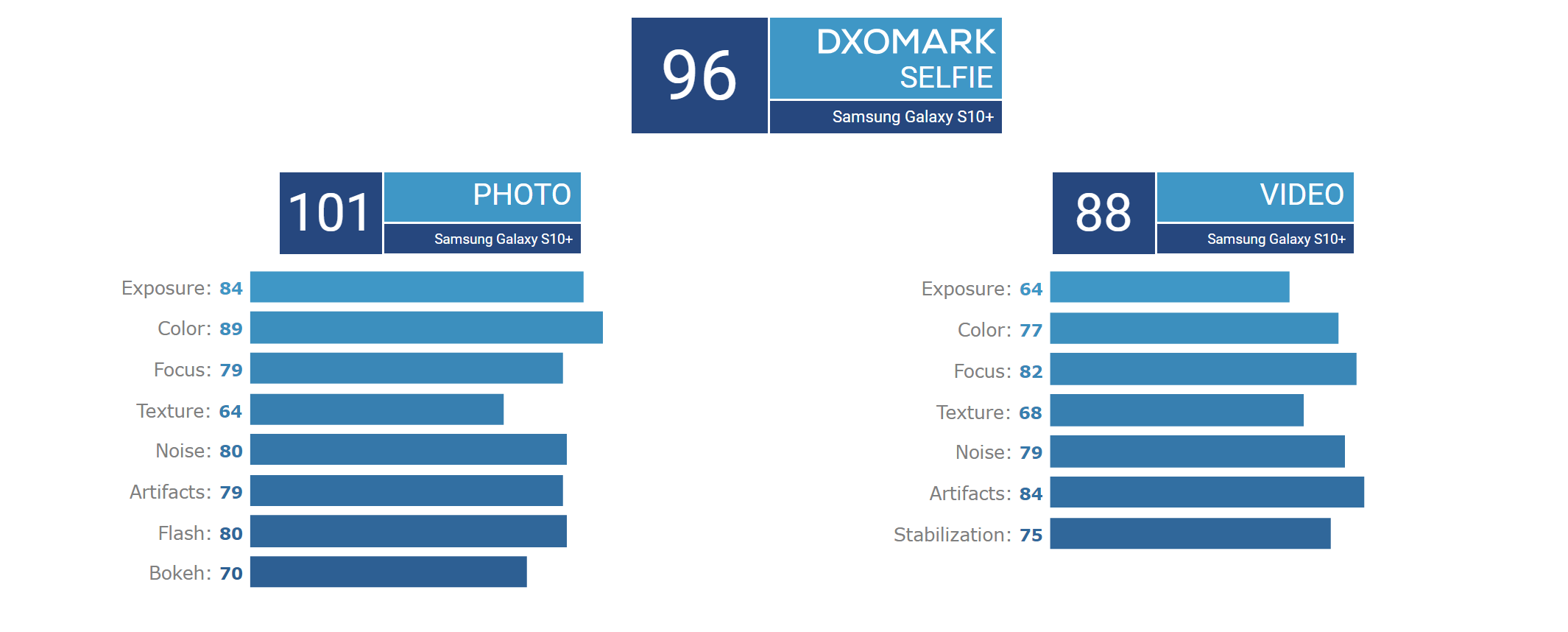 Galaxy S10+ DxOMark selfie scores