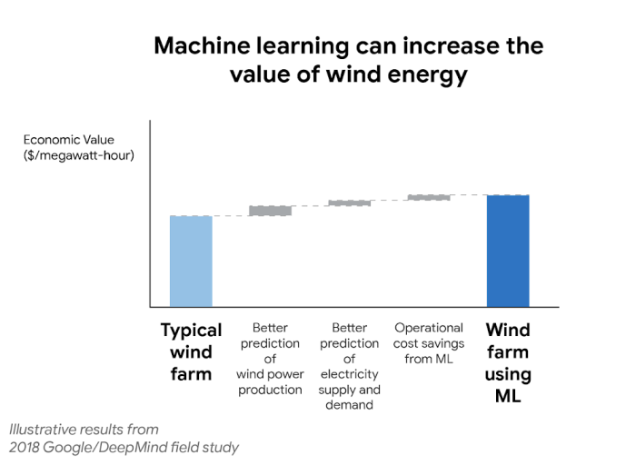 Google DeepMind wind farms
