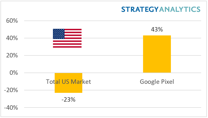 Report: Google Pixel is the fastest-growing US smartphone brand w/ 43% year-over-year growth