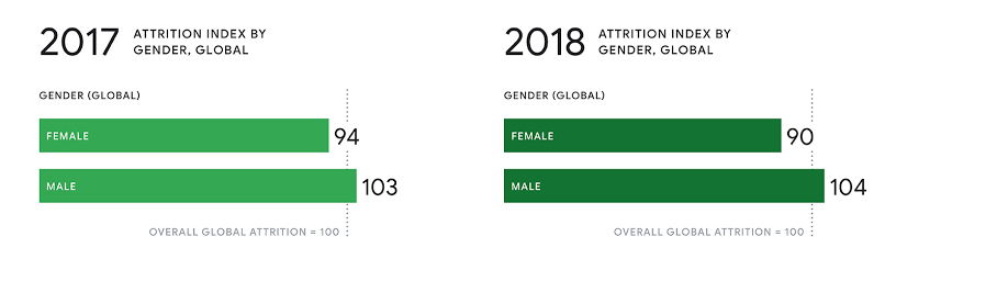 Googler attrition rates 2018