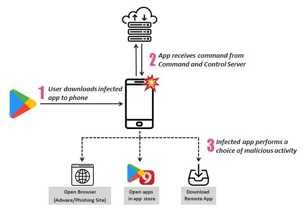 SimBad adware Google Play Store