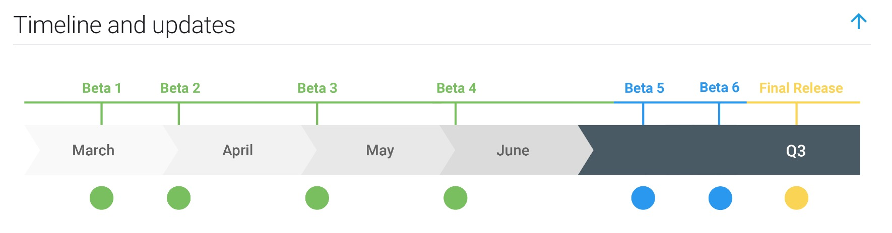 Android Q Beta timeline