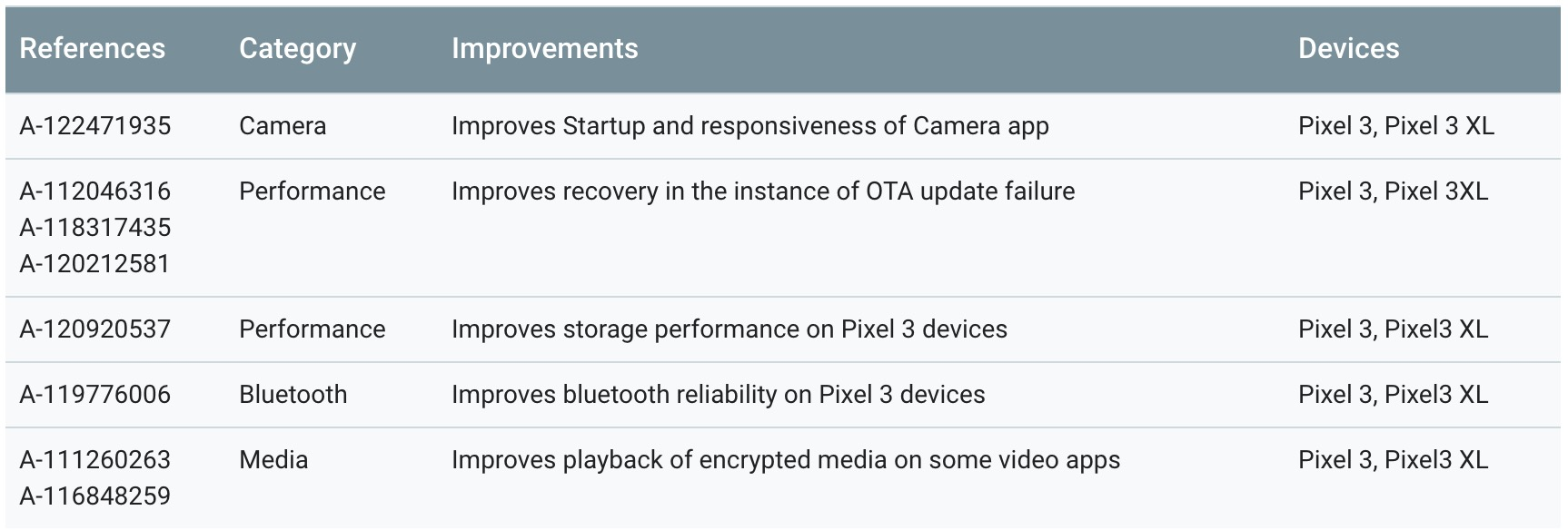 Pixel 3 camera issues fix