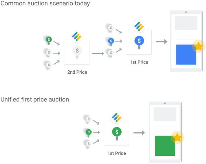 Google Ad Manager first auction