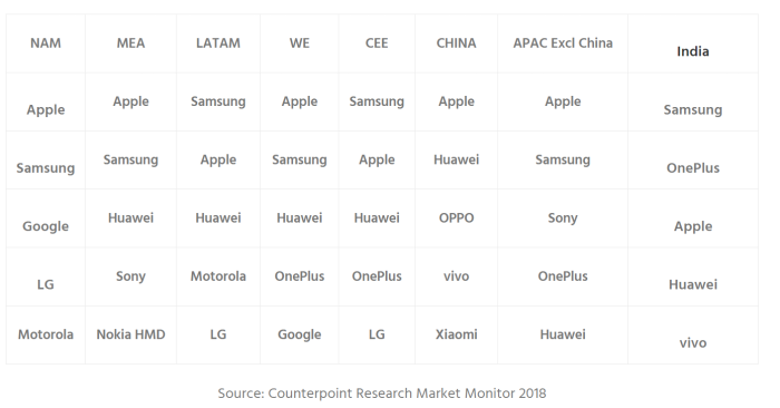 New report declares Google Pixel as #3 in US market share, OnePlus in top 5 globally