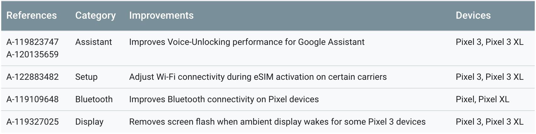 April 18 Pixel functional updates