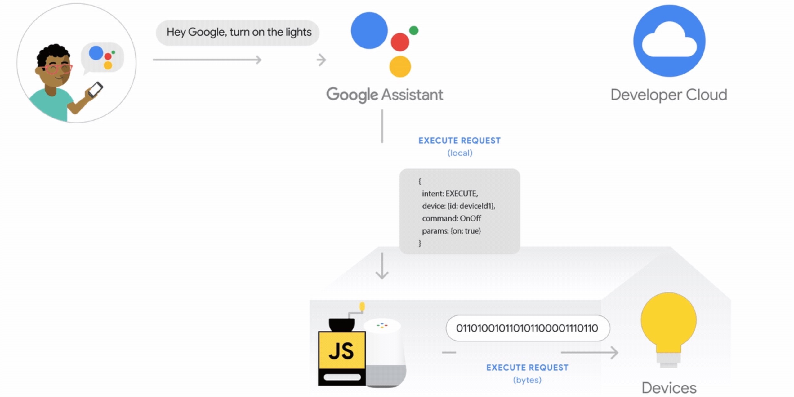 Google Home faster smart commands