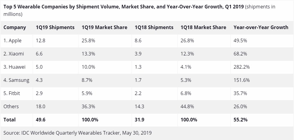 idc wearable marketshare report samsung huawei apple