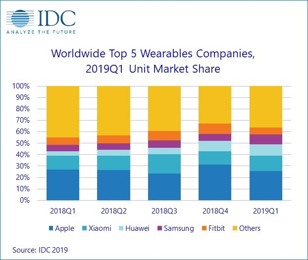 idc top wearable companies marketshare