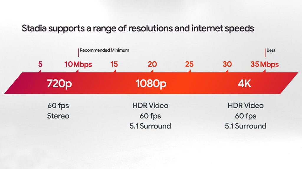 Google Stadia test: How to check your internet speeds