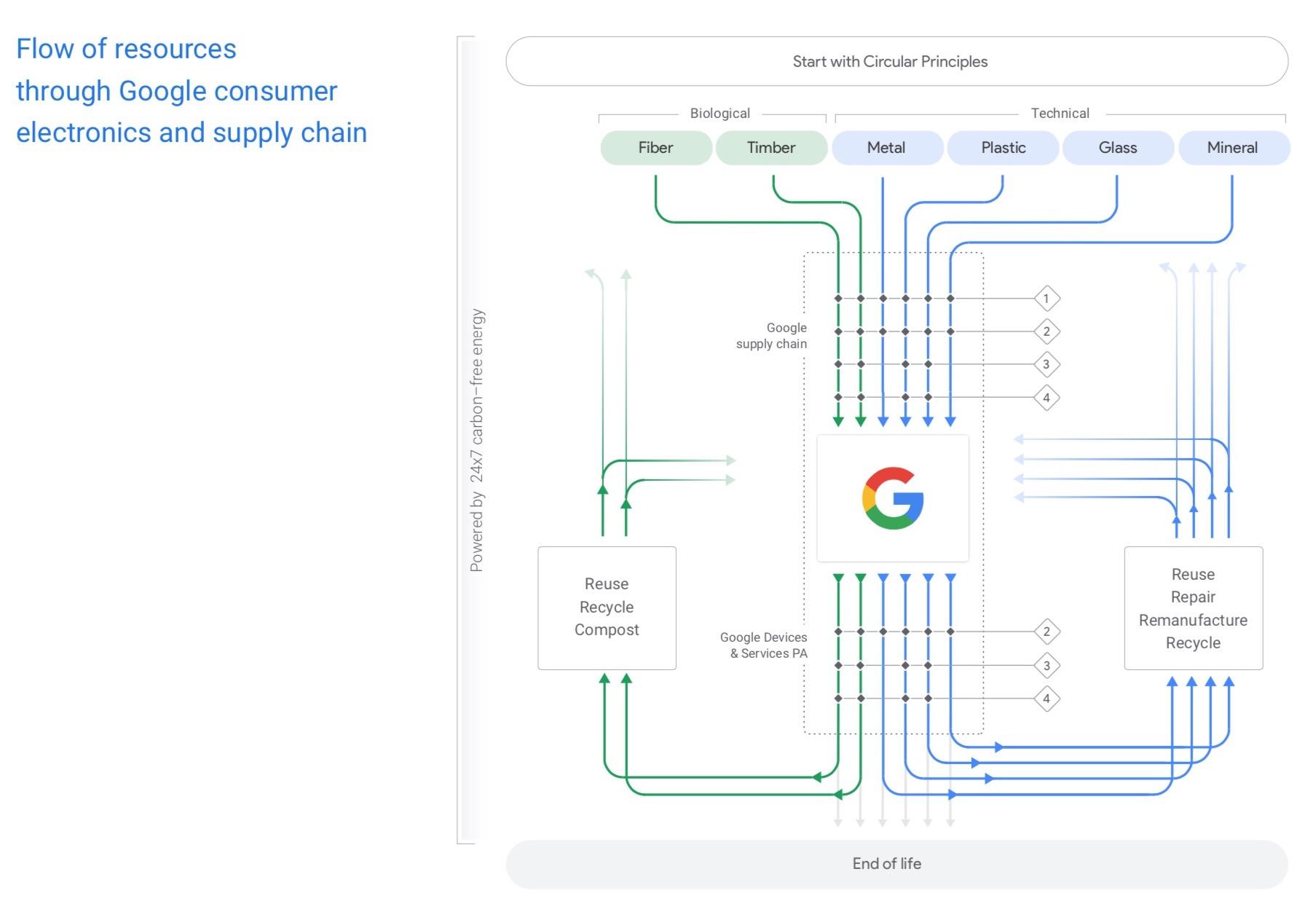 Circular Google