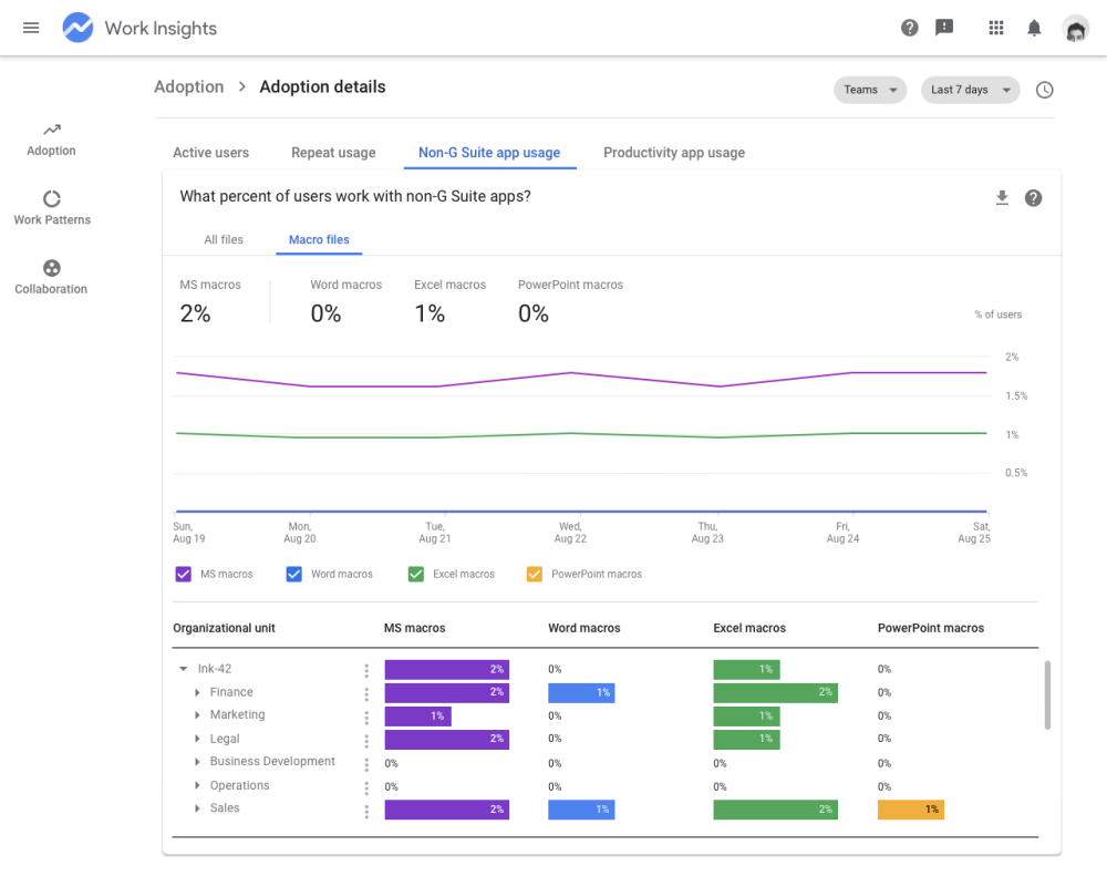 G Suite Work Insights