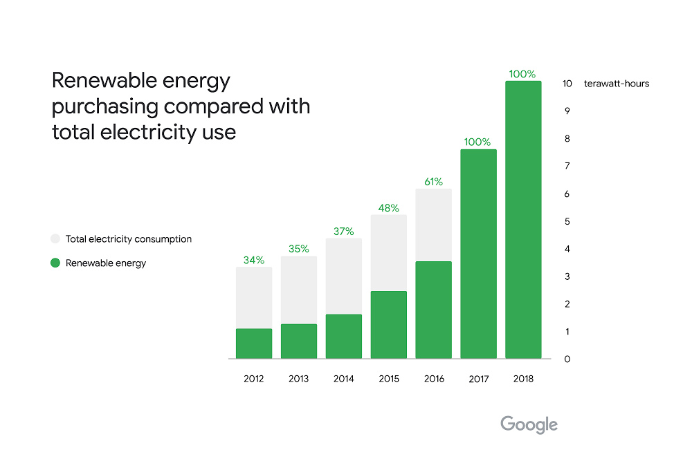Google renewable energy 2018