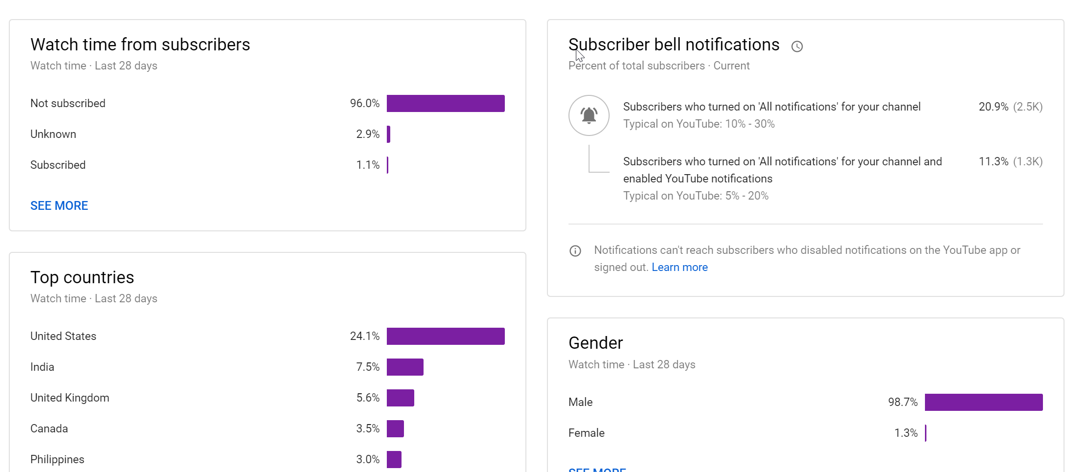 subscriber bell notifications metric youtube studio