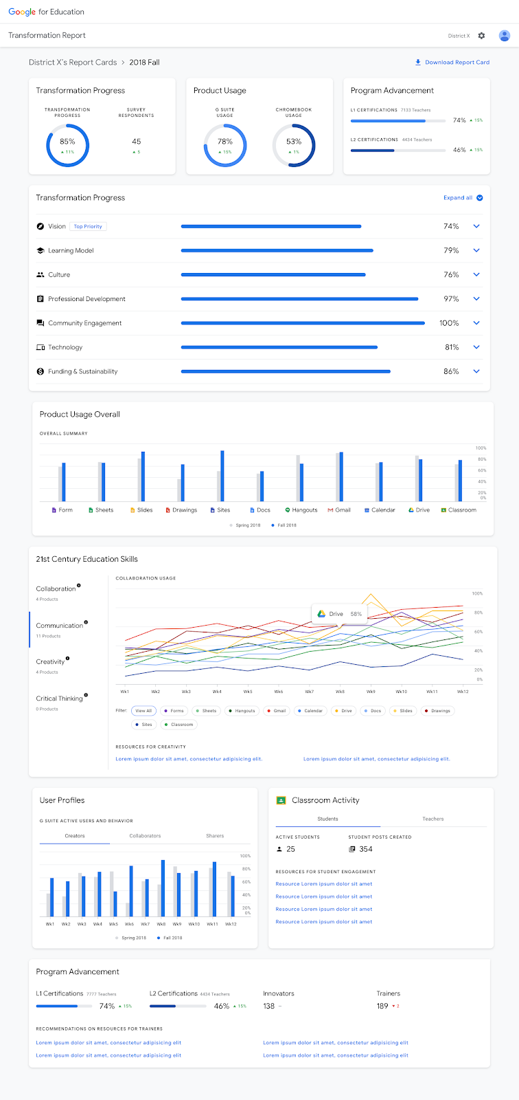 Google Education transformation report