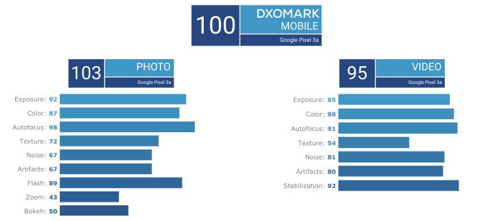 Pixel 3a DxOMark overview