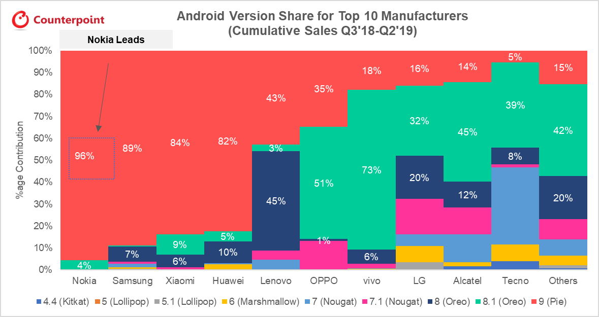 Report: Nokia top of the global rankings in Android updates