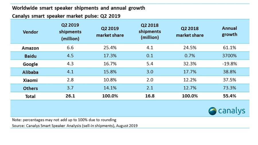 Smart speaker market Google Baidu Amazon