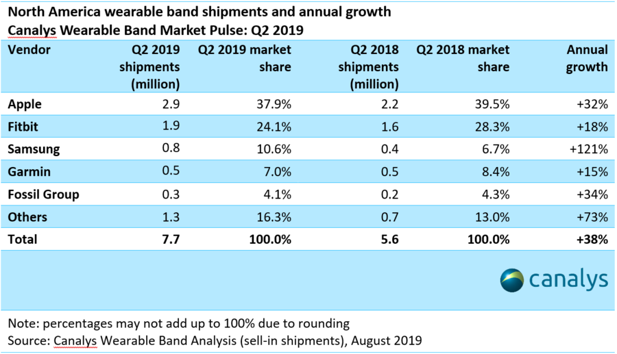 north america wearable market q2 2019