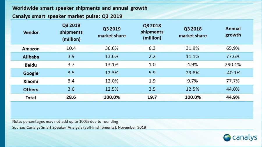q3 2019 smart speaker shipments google assistant amazon alexa