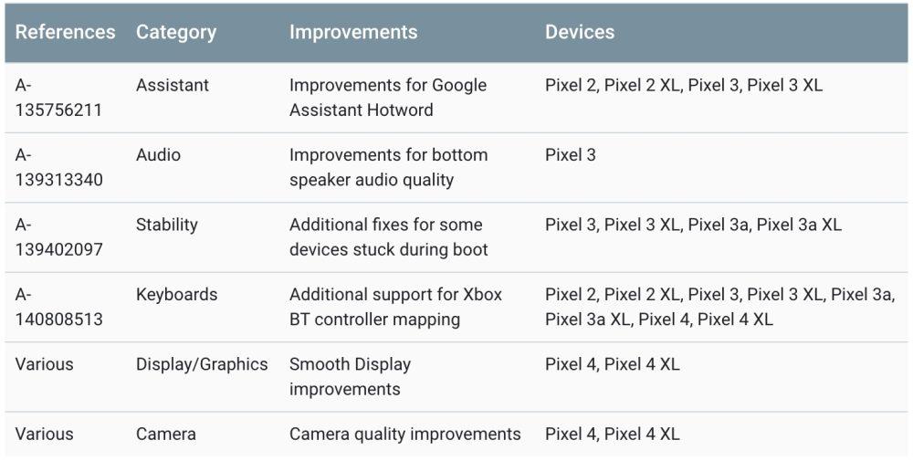 First Pixel 4 update
