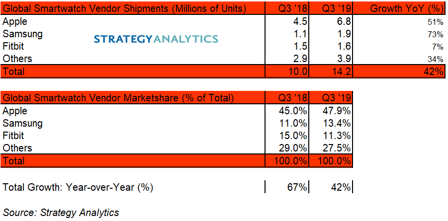 q3 wearables growth fitbit samsung apple