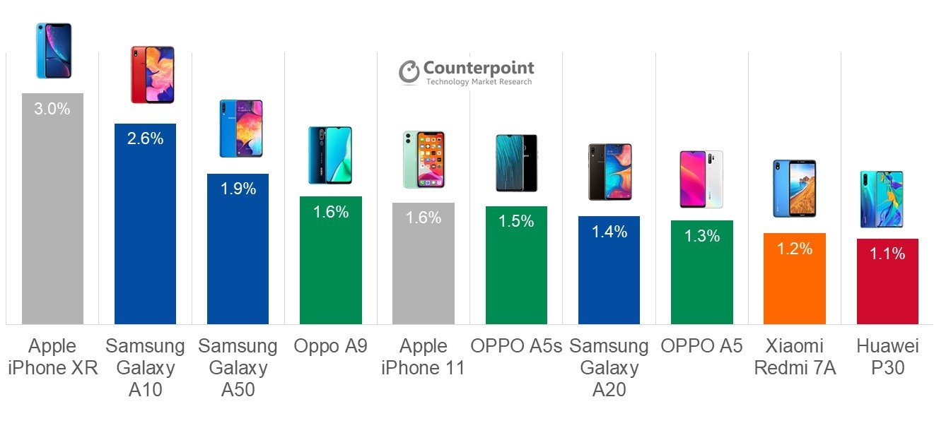 Smartphone sales Q3 2019 - Counterpoint Research