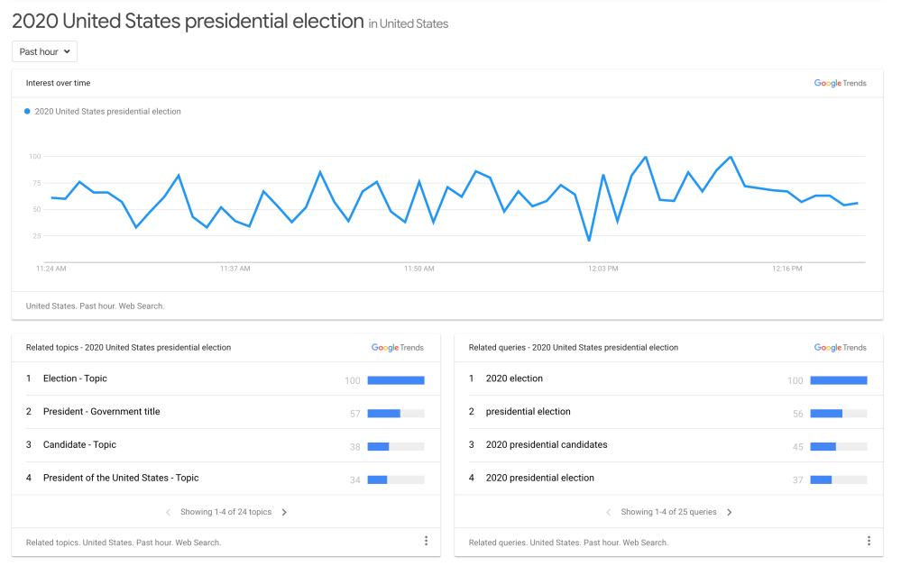Google newsroom dashboard trends