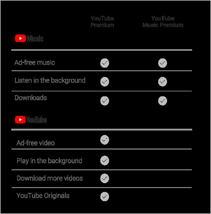 Report Youtube Music Premium Popular In India 9to5google