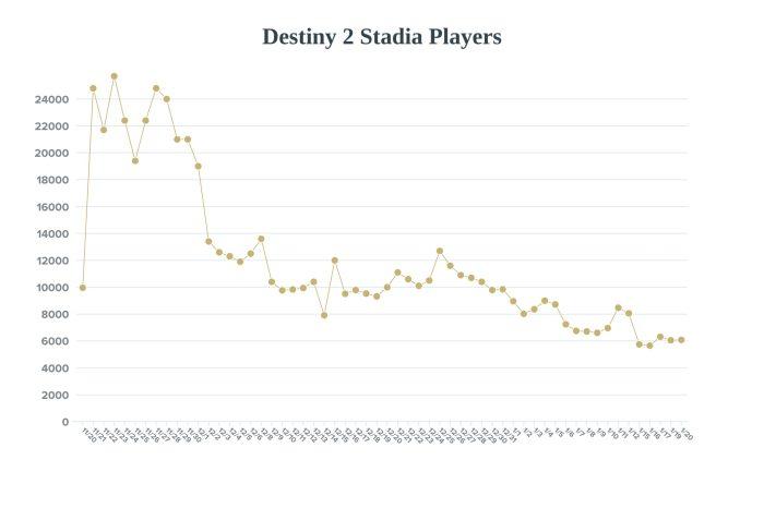 Destiny 2 Stadia Population chart