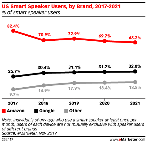 smart speaker market numbers 2020