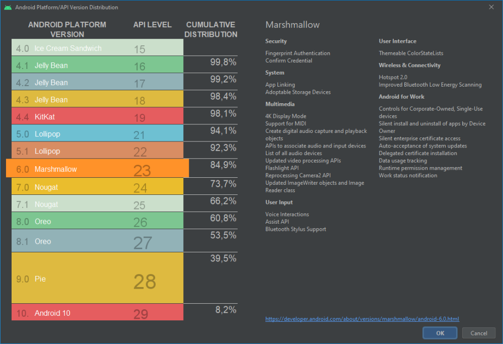 Google kills Android distribution numbers on the web, but we've got you covered - 9to5Google