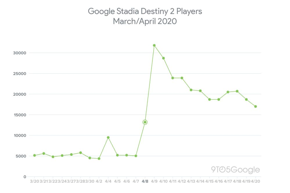 Destiny 2 Stadia player count March/April 2020