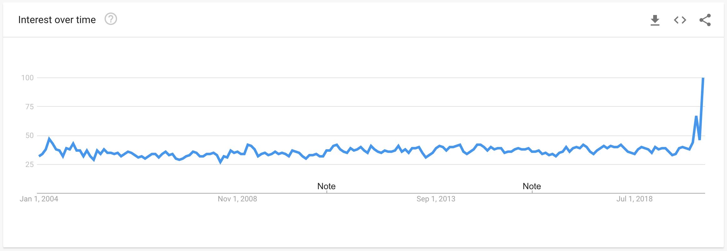 good news google trends