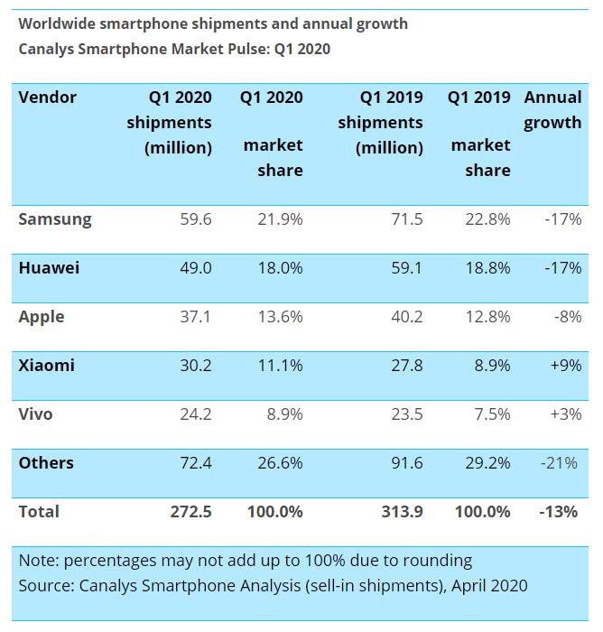smartphone sales q1 2020 coronavirus decline
