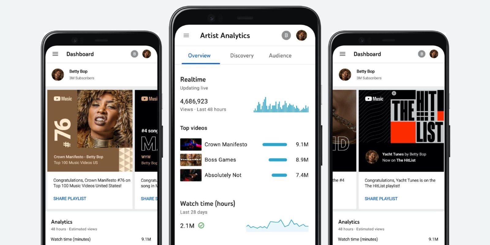 YouTube Studio picks up new Analytics for Artists data - 9to5Google