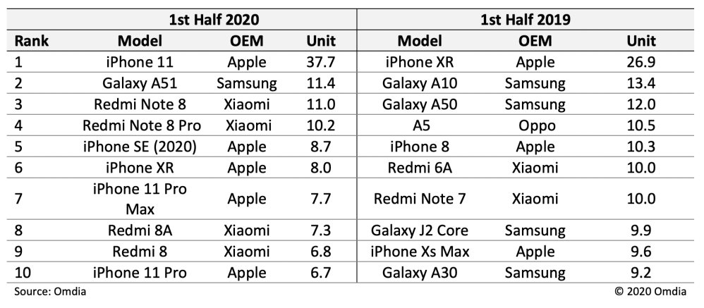 first half 2020 smartphones top 10 sales
