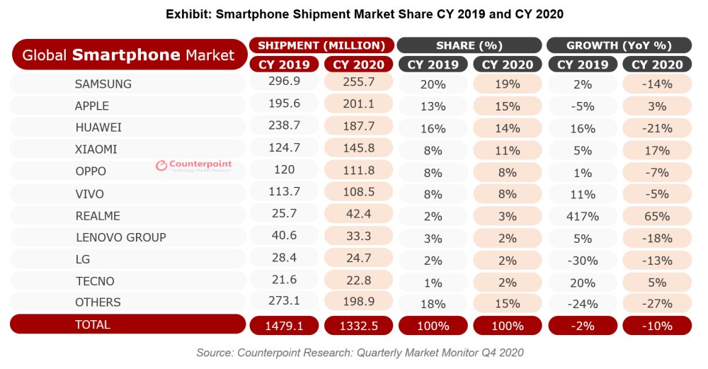 apple and android sales q4 2020