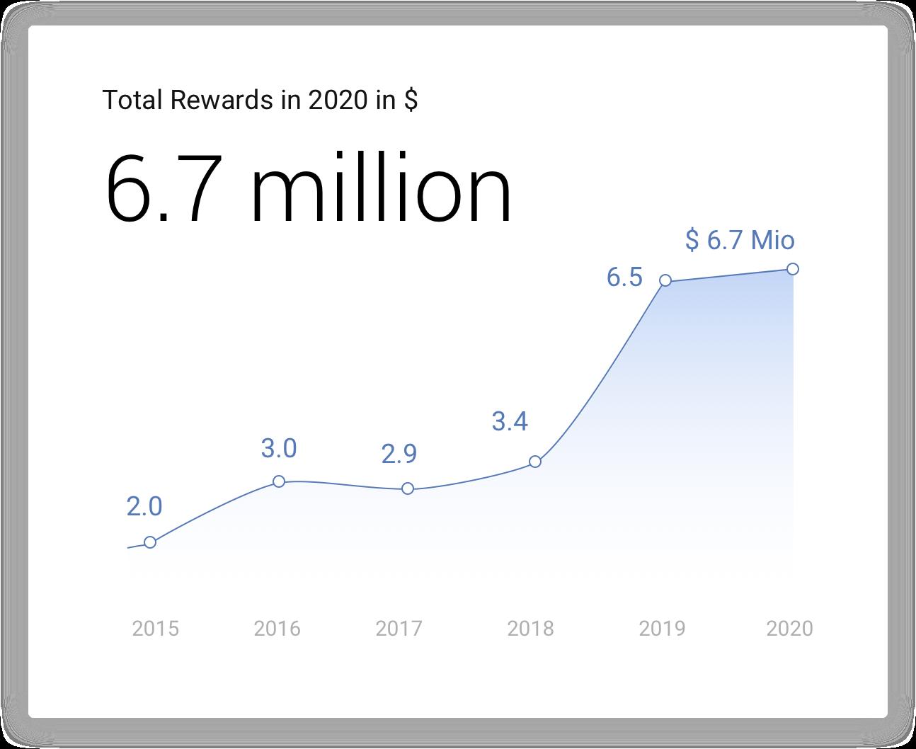 Google Vulnerability Reward 2020