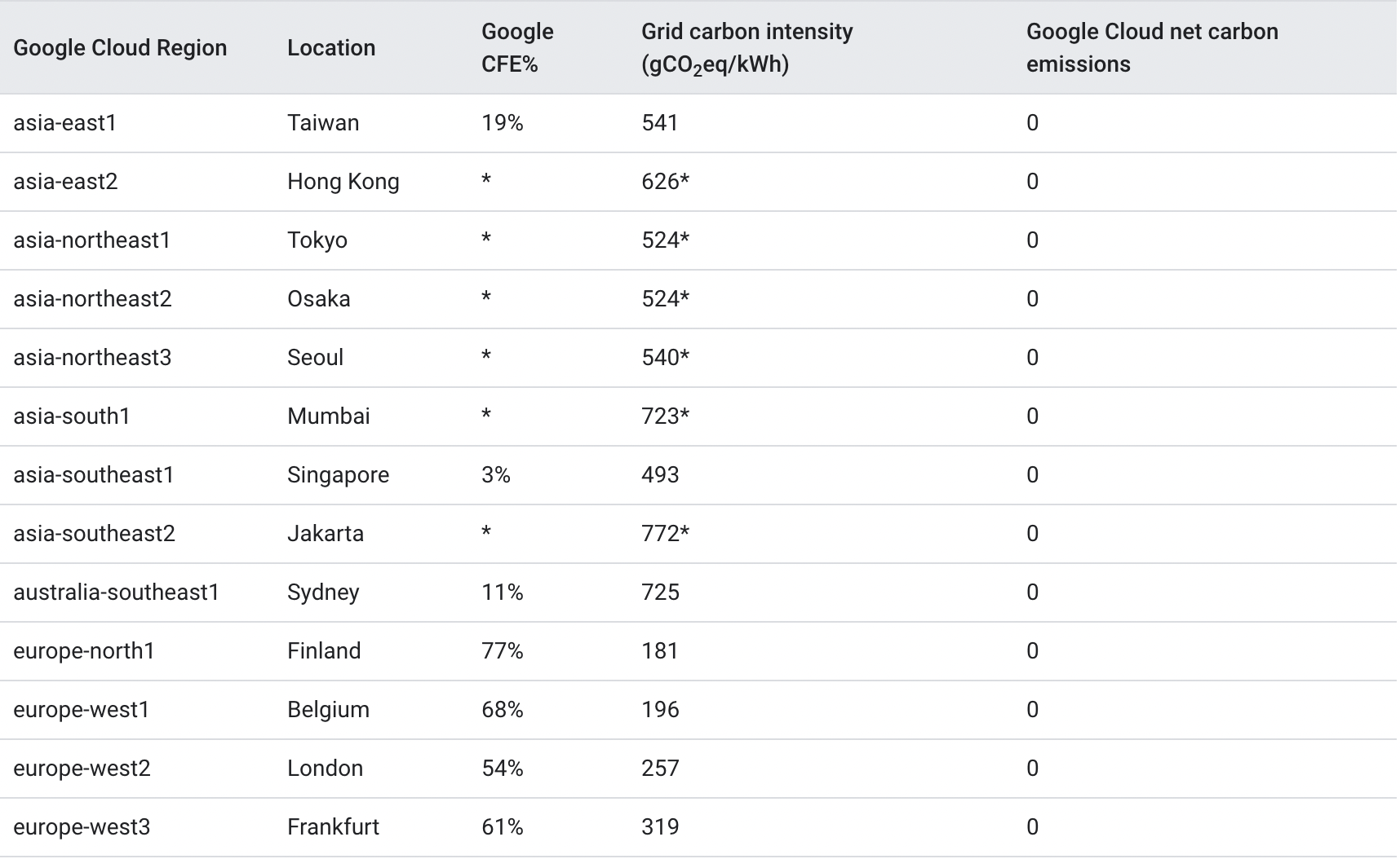 google carbon free energy 1