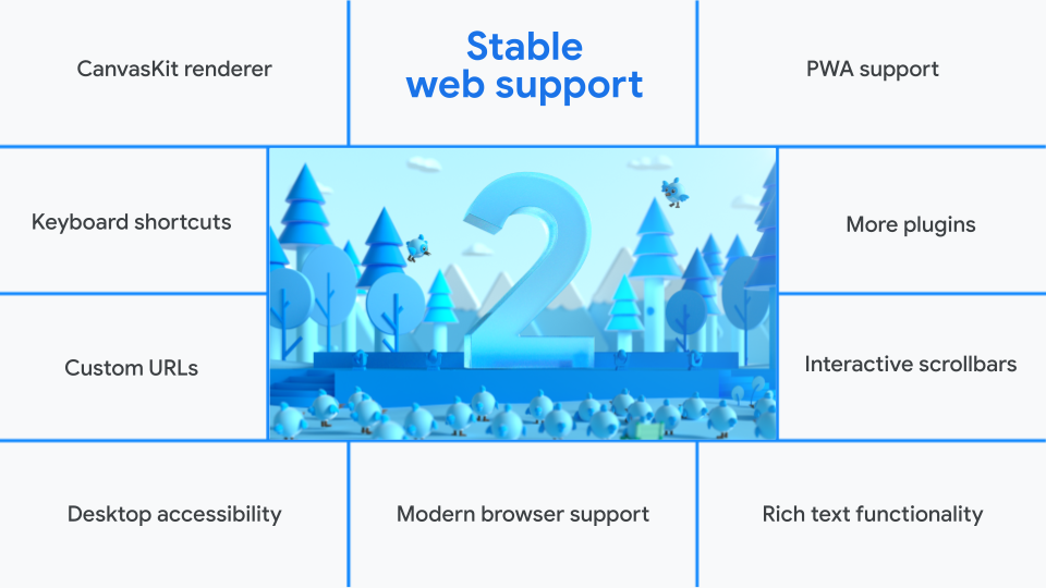Flutter 2 stable web support: PWA support, More plugins, Interactive scrollbars, Rich text functionality, Modern browser support, Desktop accessibility, Custom URLs, Keyboard shortcuts, CanvasKit renderer