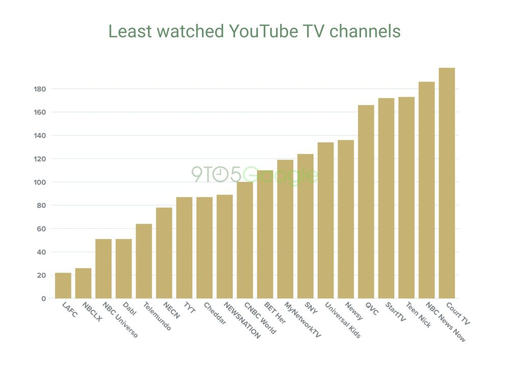 Bar graph of least watched YouTube TV channels 20. Court TV 19. NBC News Now 18. Teen Nick 17. StartTV 16. QVC 15. Newsy 14. Universal Kids 13. SNY 12. MyNetworkTV 11. BET Her 10. CNBC World 9. NEWSNATION 8. Cheddar 7. TYT 6. NECN 5. Telemundo 4. Dabl 3. NBC Universo 2. NBCLX 1. LAFC