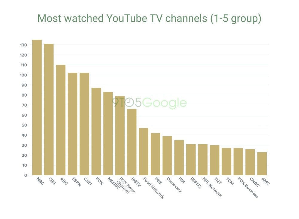 Bar chart of most watched YouTube TV channels among people who only watch up to 5 networks 1. NBC 2. CBS 3. ABC 4. ESPN 5. CNN 6. FOX 7. MSNBC 8. FOX News Channel 9. HGTV 10. Food Network 11. PBS 12. Discovery 13. FS1 14. ESPN2 15. NFL Network 16. TNT 17. TCM 18. FOX Business 19. CNBC 20. AMC