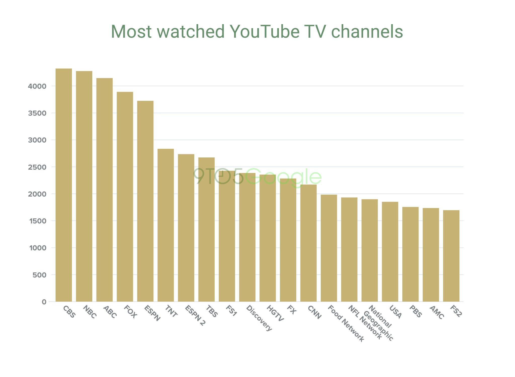 Bar chart of most watched YouTube TV channels: 1. CBS 2. NBC 3. ABC 4. FOX 5. ESPN 6. TNT 7. ESPN 2 8. TBS 9. FS1 10. Discovery 11. HGTV 12. FX 13. CNN 14. Food Network 15. NFL Network 16. National Geographic 17. USA 18. PBS 19. AMC 20. FS2